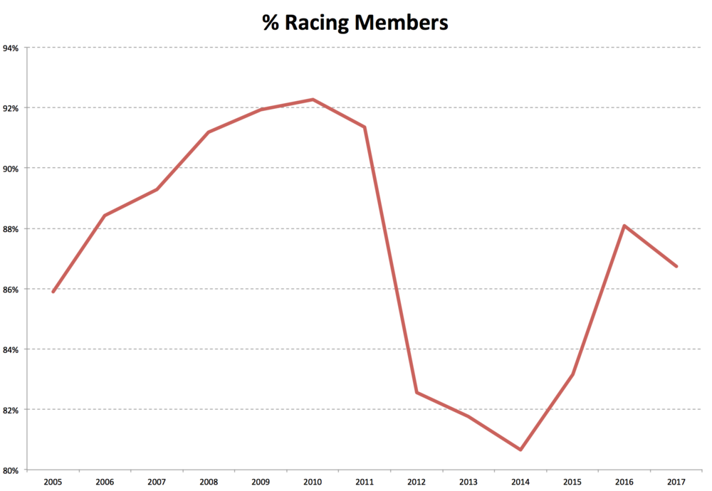 The composition of CRCA sub-teams and the level of enforcement of club regulations and policies likely has an outsize impact on the % of CRCA Members with a racing or season pass membership as this figure has varied significantly over the course of the last six year.