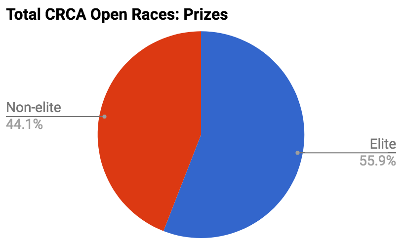 The balance between Elite and Non-Elite prizes is somewhat different across the full CRCA Open Race calendar but non-elite prizes still represent a very significant portion of the entire prize pool CRCA pays out across Grant's Tomb, Orchard Beach, Bear Mountain, Dave Jordan Central Park Classic, Lou Maltese Memorial and the Mengoni Grand Prix.