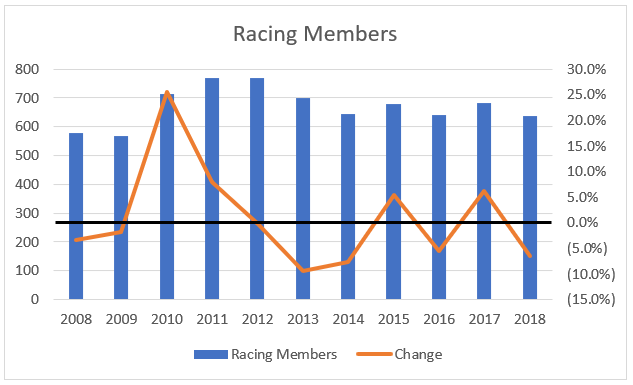 Note: Racing Members only, excludes Associate members.