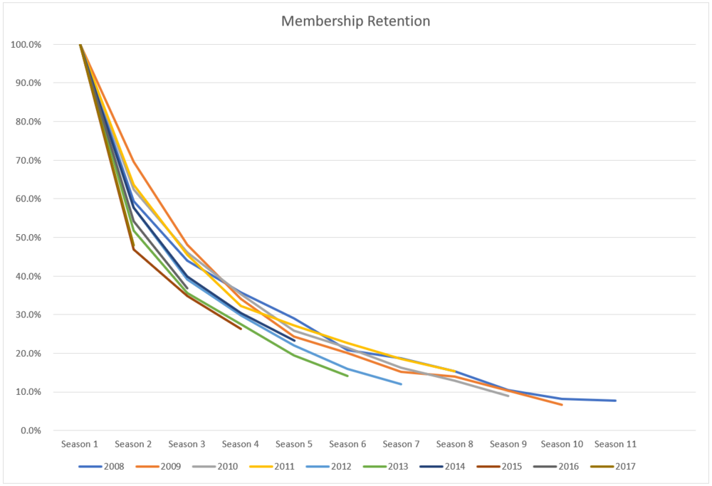 Membership Retention.PNG