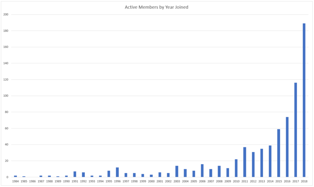 Active Members by Year.PNG