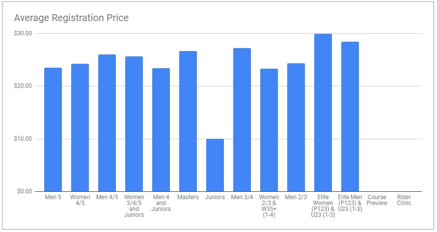 GT Average Registration Price.PNG
