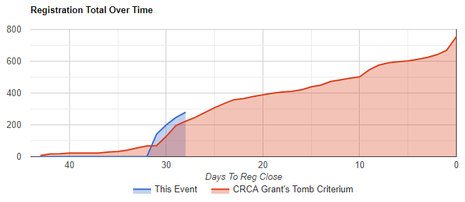 Despite opening registration later than the 2017 edition, registration for this year's race is trending slightly ahead of those levels. (Blue line = the 2019 edition, Red line = the 2017 edition)