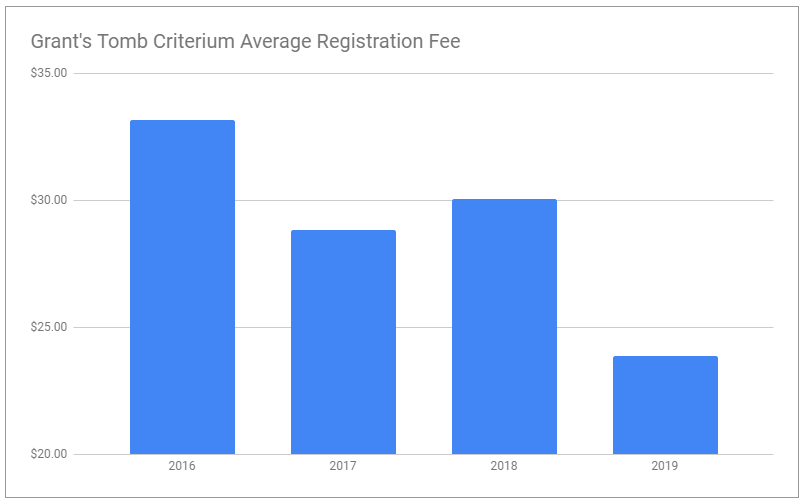 GT average fee.PNG