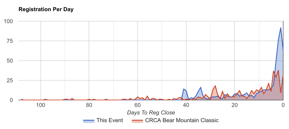 Blue line = 2018 Bear Mountain Classic (State Championship). Red line = 2017 Bear Mountain Classic.