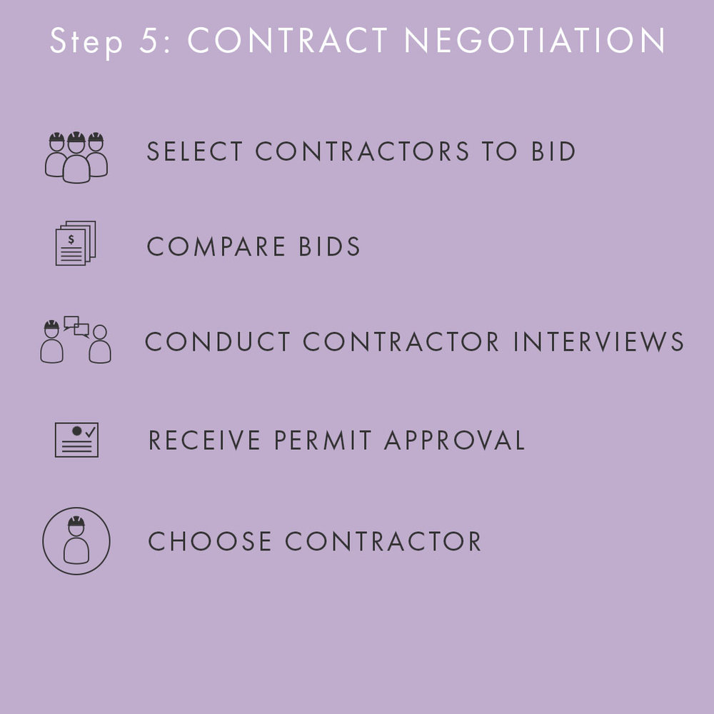 Phase 5: Contract Negotiation (CN)