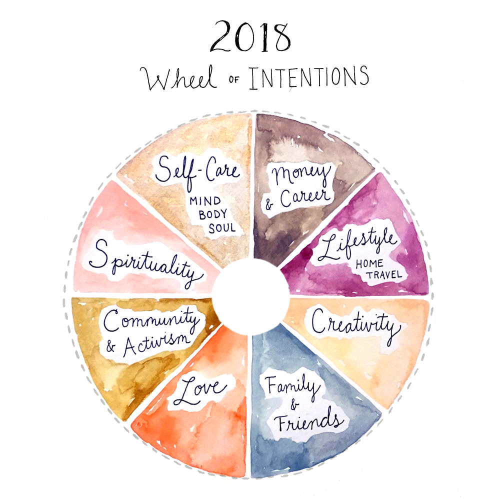 Free Download - 2018 Wheel of Intentions:An illustrated vision board to plan out your dreams + ambitions.