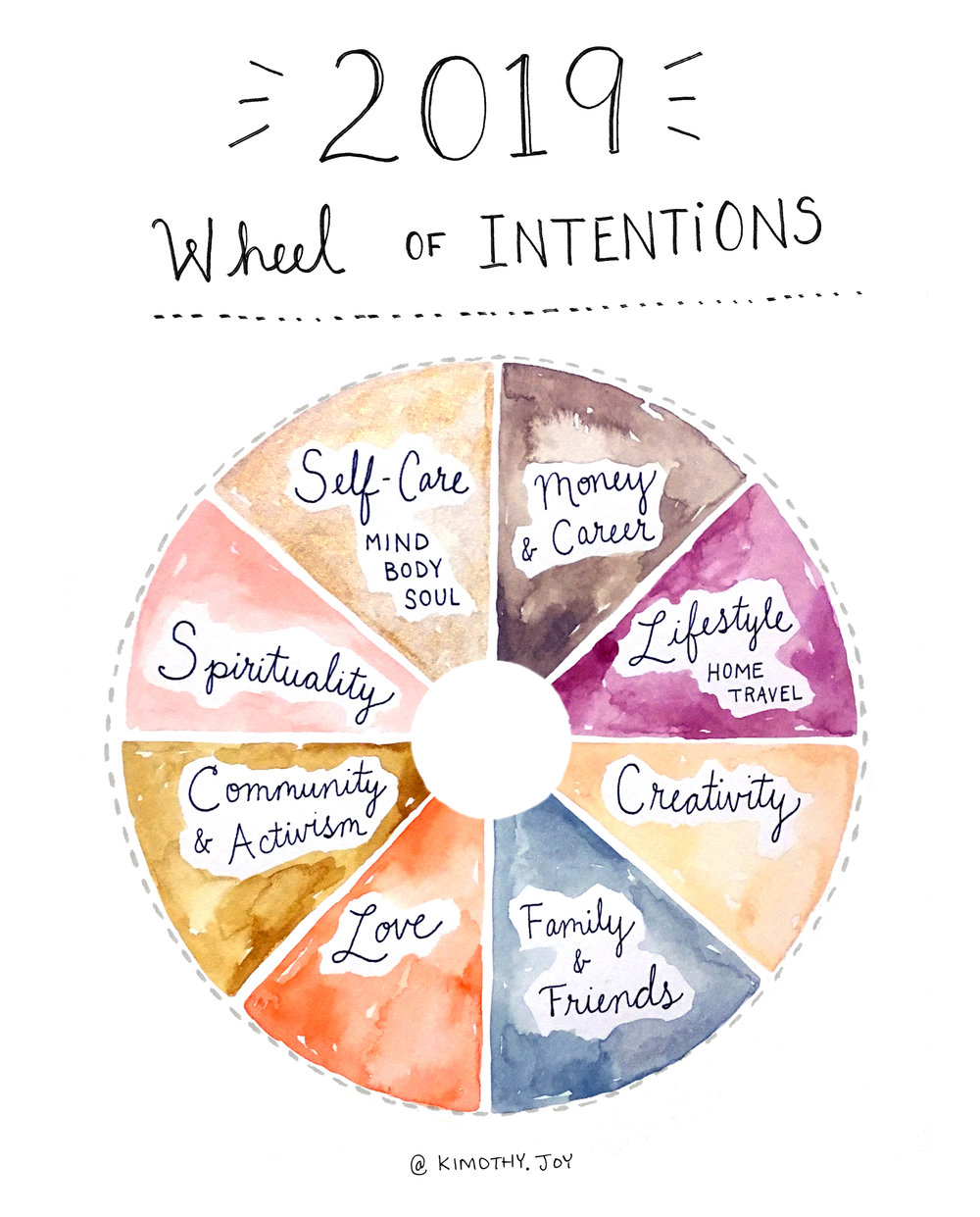 Sign up belowto download - Complete your own 2019 Wheel of Intentions. Instructions included.