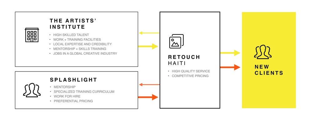 Retouch-Haiti-business-model-low.jpg