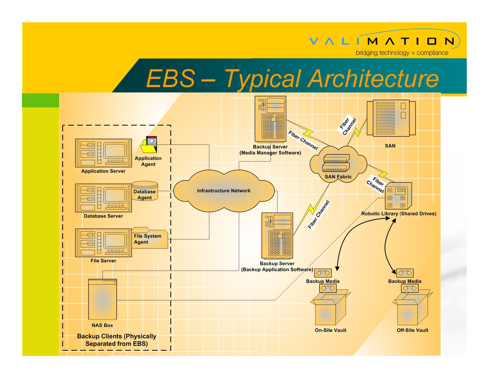 Validating an Enterprise Backup System by ValiMation_Page_07.png
