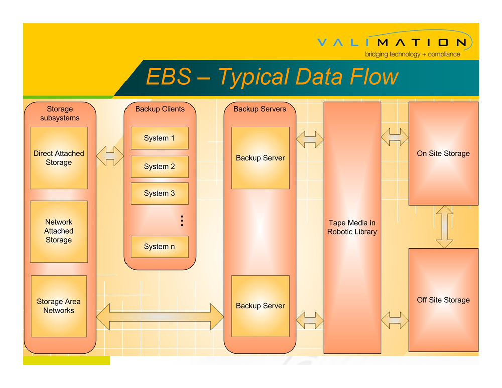 Validating an Enterprise Backup System by ValiMation_Page_09.png