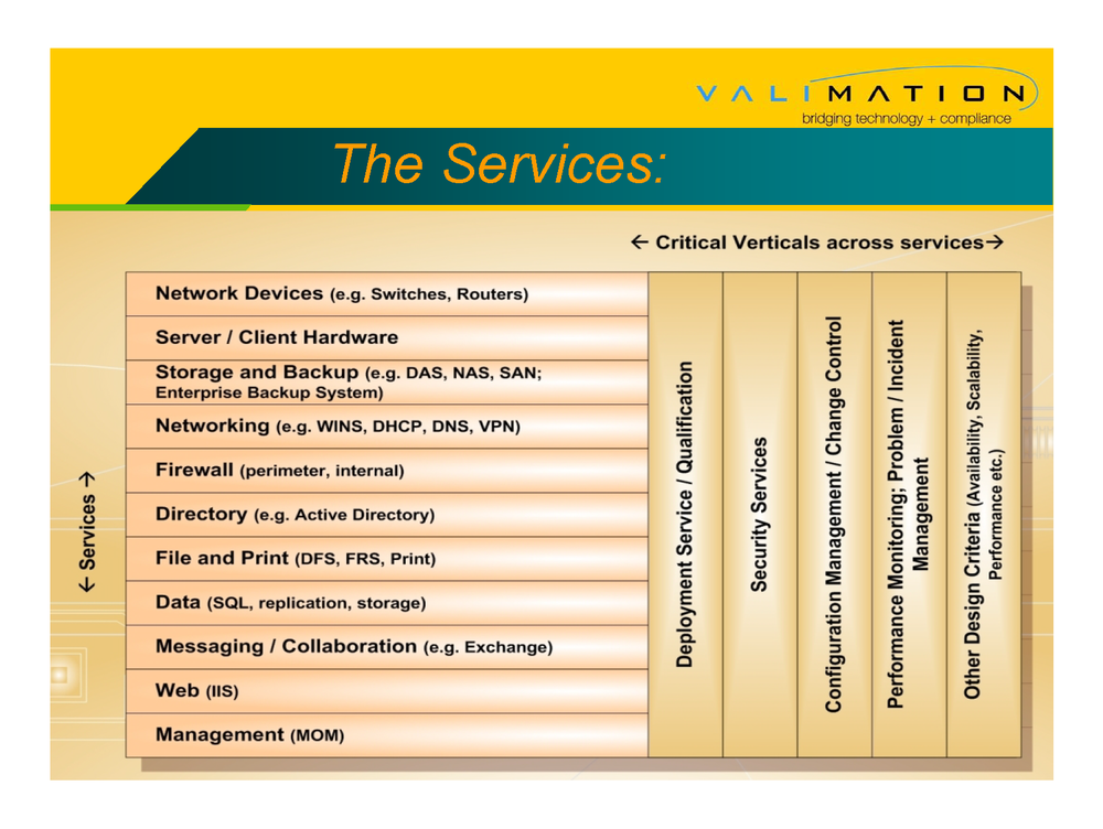 Network Qualification - Accretive Model By ValiMation_Page_09.png