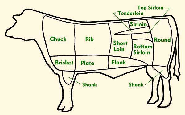 We know our beef! -
