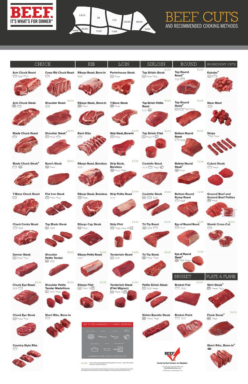 Beef%20Retail%20Cuts%20Chart%202018.jpg