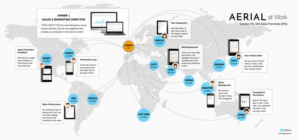 AERIAL App Mobile Sales App Mobile Business Intelligence Software and sales communication app - stay connected to your sales reps anytime, anywhere Mobile Sales App increase sales