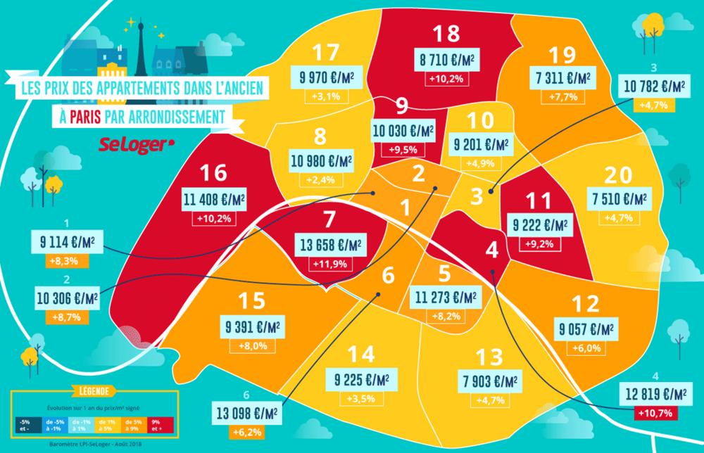 Prices for paris property in each arrondissement sept 2018  Source : Baromètre LPI SeLoger
