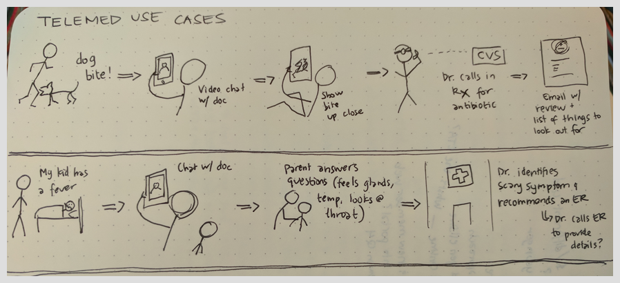 A quick storyboarding exercise to visualize virtual care use cases.