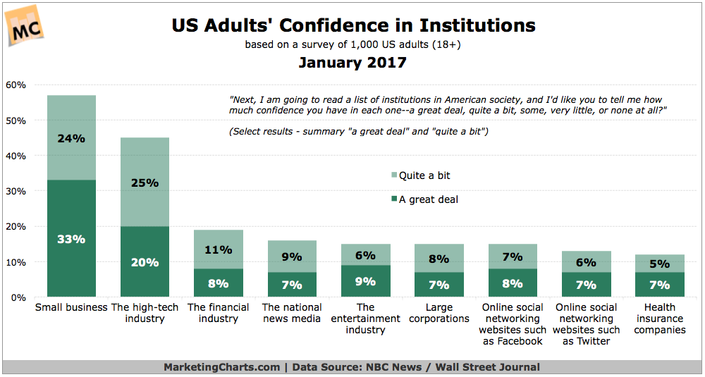 "Marketing Charts put together this chart last week, based on survey data of 1,000 + US adults by NBC News. This is January 2017 data, and we can see that ""social media and online networking sites such as Facebook"" rank rather low on a list of trusted institutions in the US."
