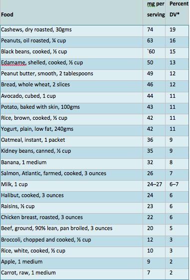Magnesium in foods