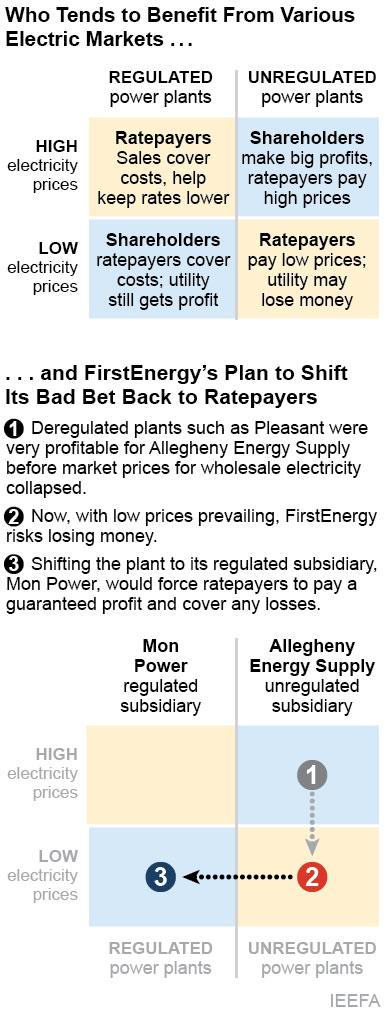 IEEFA graphic on Regulated vs Deregulated power plants