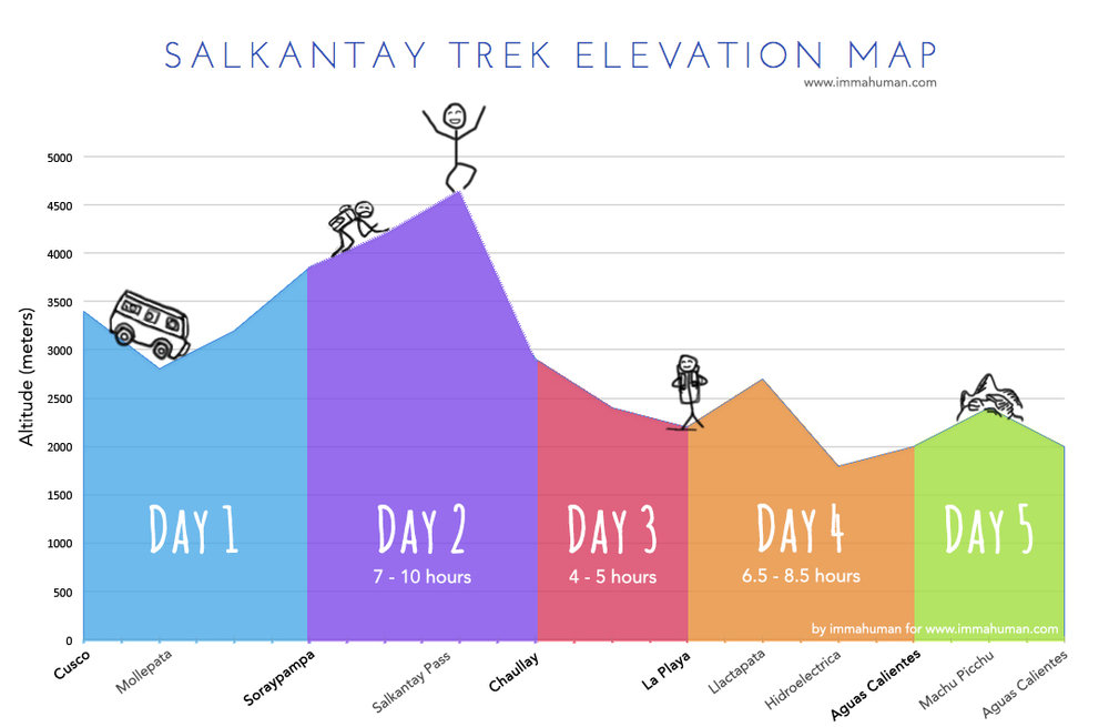 Salkantay Trek Elevation Map