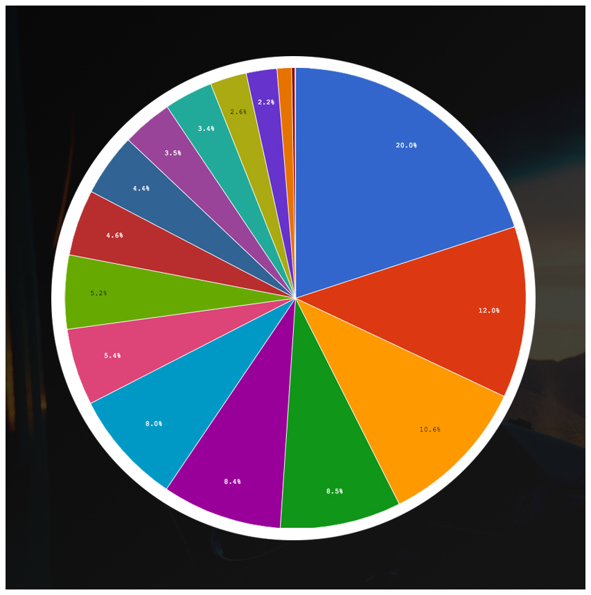 pie chart of my life thumbnail