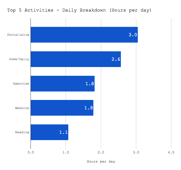time tracking - daily breakdown top 5 activities