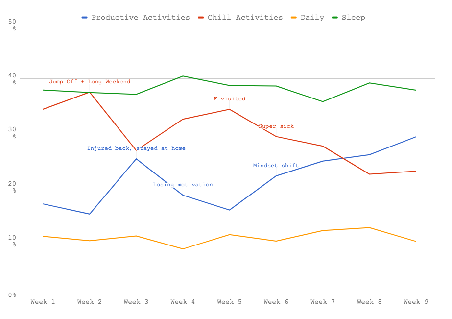 time tracking - weekly trends graph