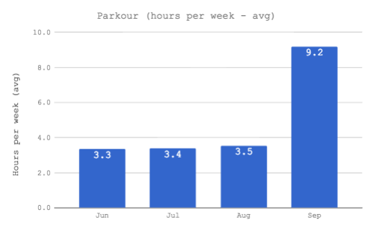 time keeping project - parkour goal