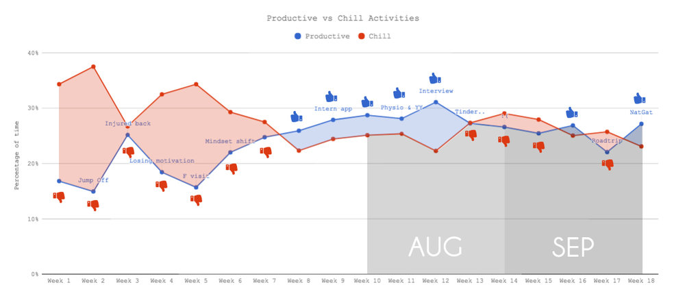Productive vs Chill Activities - Aug and Sep 2017.jpg