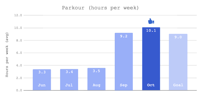 monthly review october 2017: parkour monthly graph