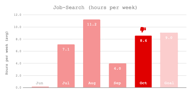 Time Keeping Monthly Review Oct 2017: Job - Monthly Graph Oct
