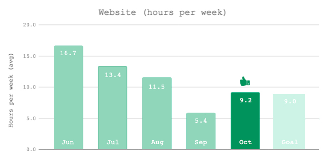 Time Keeping Monthly Review Oct 2017: Website - Monthly Graph Oct
