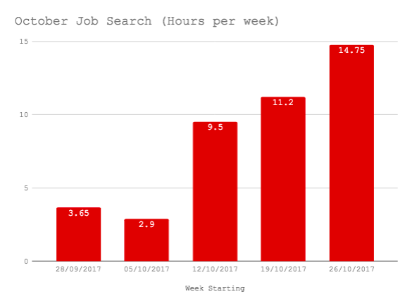 Time Keeping Monthly Review October 2017: Job Search Week by Week Oct