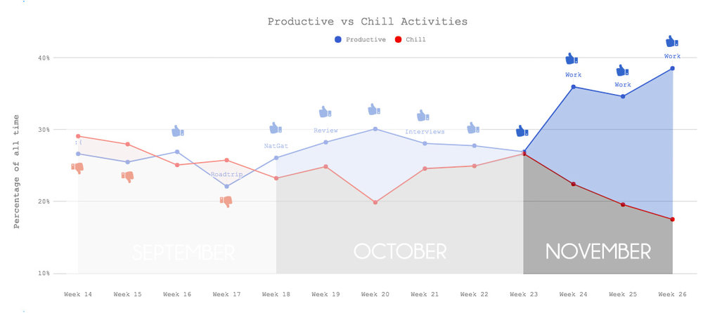 Productivity Graph - Nov.jpg