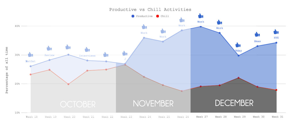 Productivity Graph - December 2017