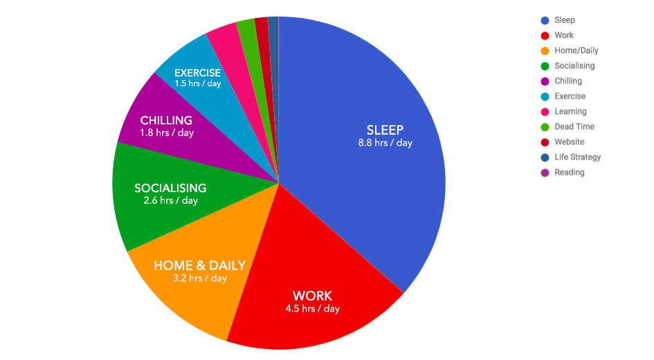 Pie Chart of my Life - Mar 2018 Review