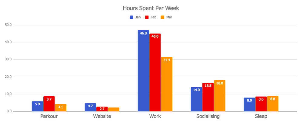 Monthly Review March 2018: Hours spent per week