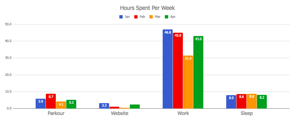 Monthly Review April 2018: Hours spent per week