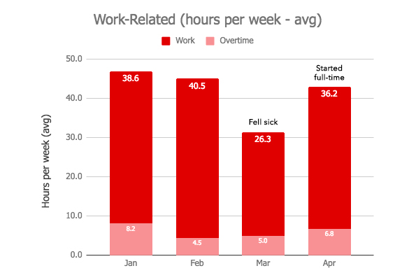 Work Graph - April 2018 Monthly Review.jpg