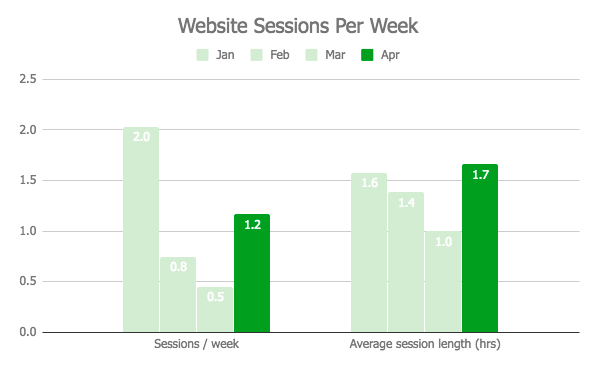 Website graph - April 2018 Sessions per week.png