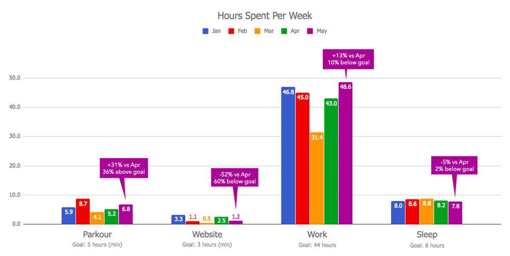 Hours Per Week Chart - May 2018.jpg
