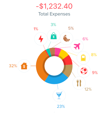 May 2018 Expenses - May Monthly Review