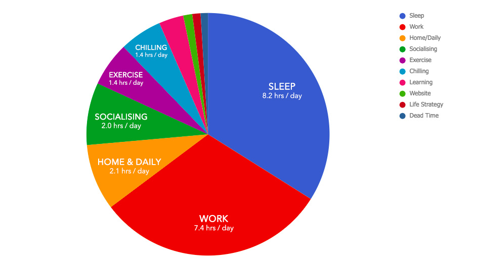 Pie Chart of my life - June 2018 Mnothly Review
