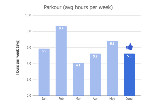 Parkour Graph - June 2018 Monthly Review