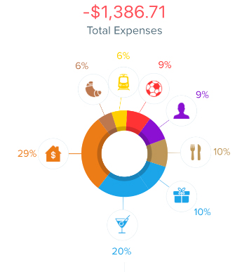 June 2018 Expenses - June Monthly Review