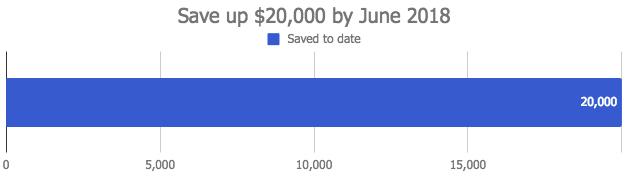 June $20,000 savings goal