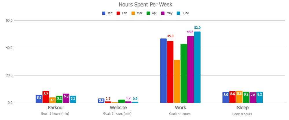 Hours Per Week Chart - June 2018