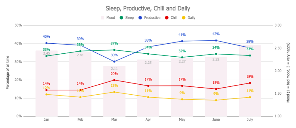 Graph of Productivity, Sleep, Chill, Daily and Mood - June 2018 Monthly Review