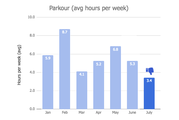 Parkour Graph - July 2018 Monthly Review